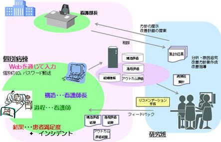 DiNQLについて| 日本看護協会 - nurse.or.jp